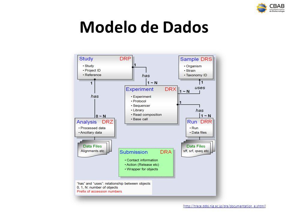 Modelo de Dados [http://trace.ddbj.nig.ac.jp/dra/documentation_e.shtml]